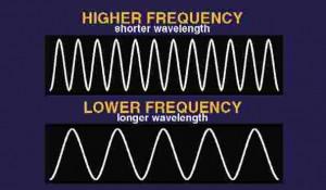 freq-wavelength